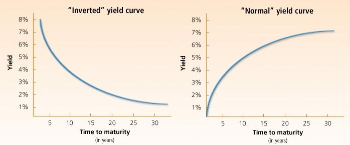 кривая прибыльности трежерис