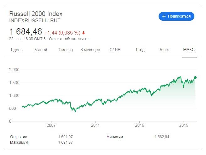 индекс russell 2000