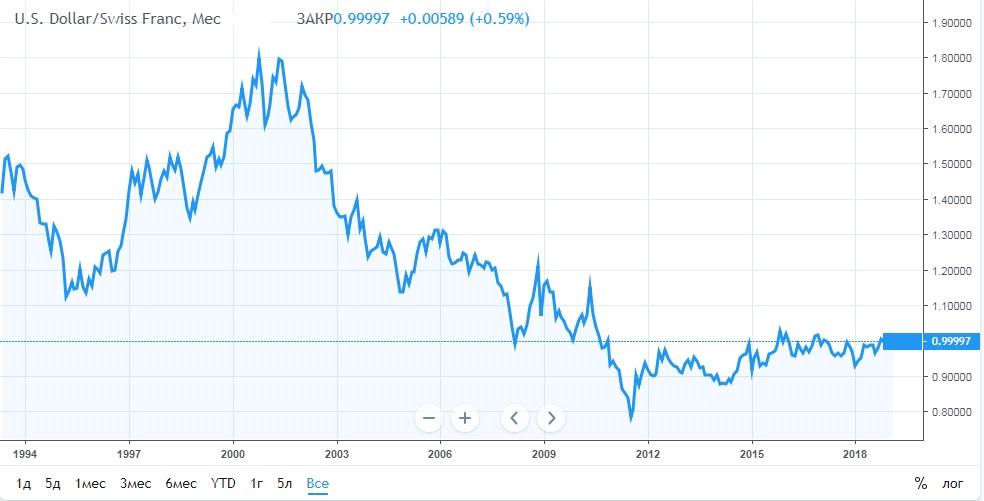 usd/chf маловолатильная валюта