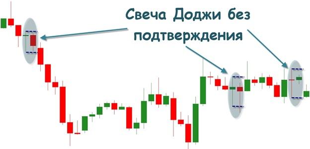 На международном рынке валют свеча Доджи трактуется как разворотный символ. На графике ее можно заметить довольно часто.