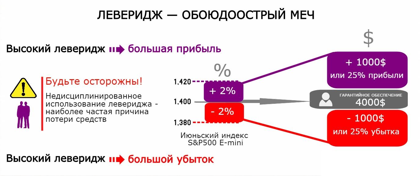 торговые условия брокера Мособлбанк