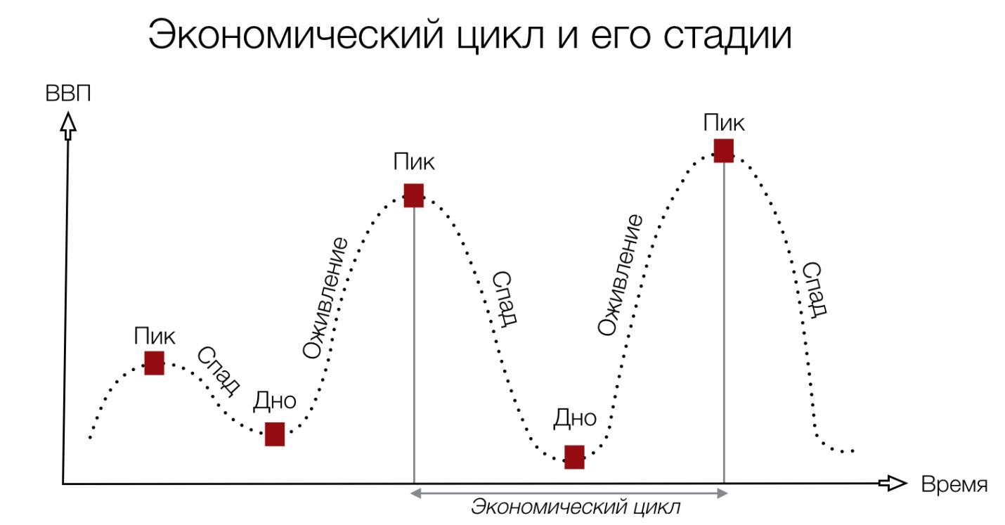 экономический цикл и торговля облигациями